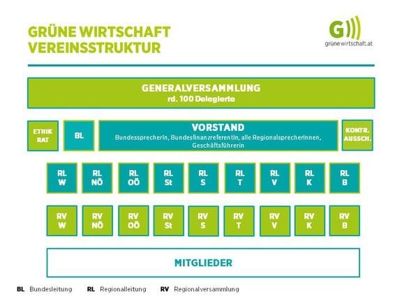 Organigramm der Grünen Wirtschaft
