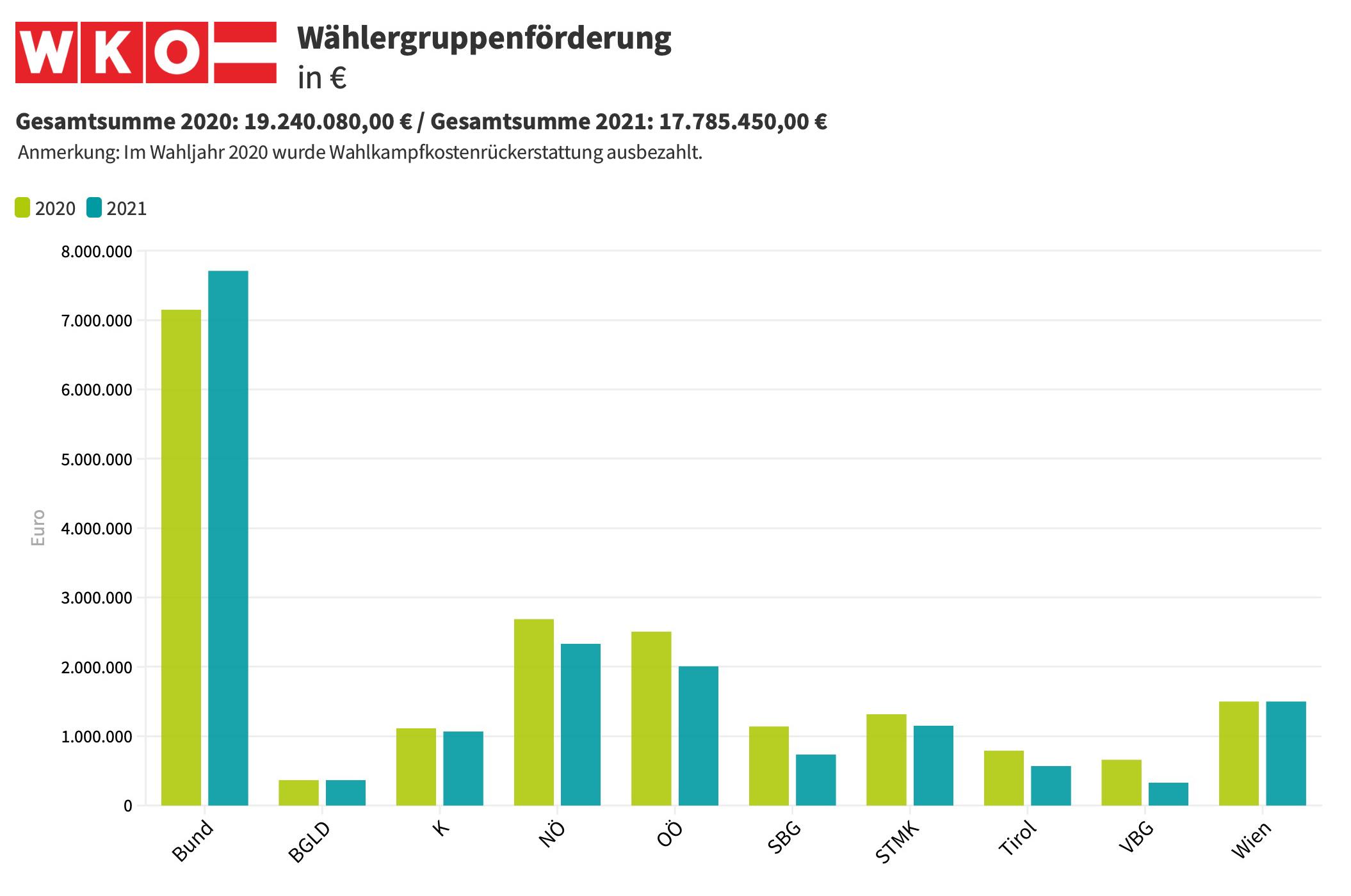 Wählergruppenförderung WKO 2020-2021