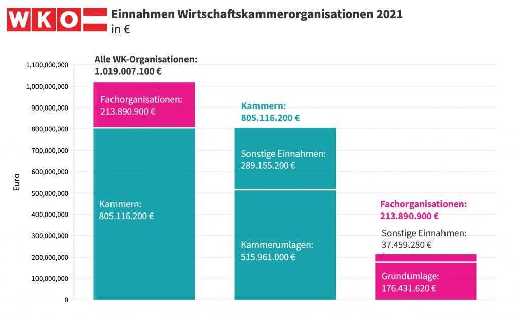 Wirtschaftskammer Einnahmen 2021