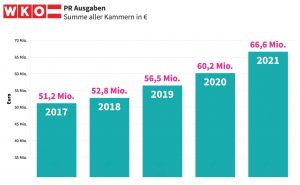 PR-Gesamtausgaben aller Kammern 2017-2021