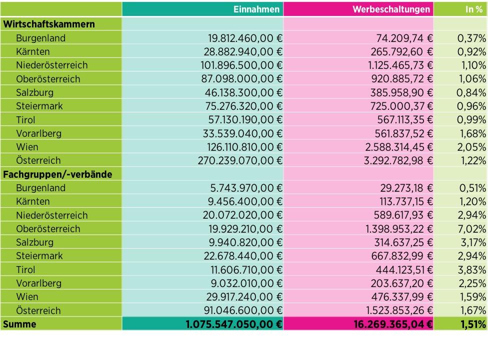 Tabelle WKO Einnahmen im Vergleich zu Werbeschaltungskosten